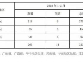 大参林今年要买800家药店