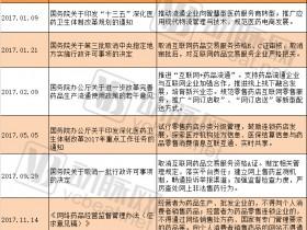 """2017年医药电商盘点:处方药网售政策""""急刹车"""",""""电商+医疗""""模式兴起,处方外流是新增长点"""