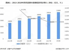 2018年医药物流市场现状与发展趋势分析